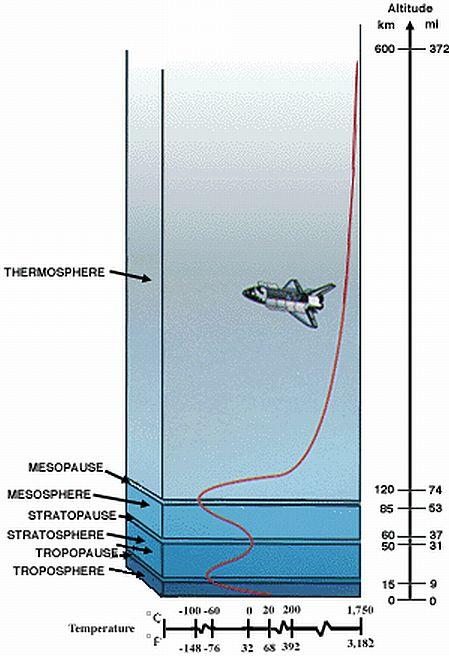 Schichten der Erdatmosphäre (Courtesy of NASA)