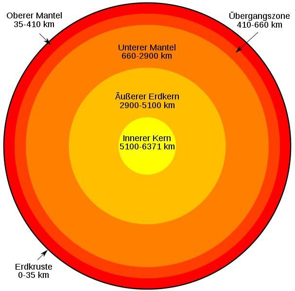 Schematischer Schalenaufbau der Erde (Wikipedia /gemeinfrei)