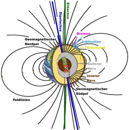 Schematische Darstellung des Erdmagnetfeldes (Universität Bremen / gemeinfrei)