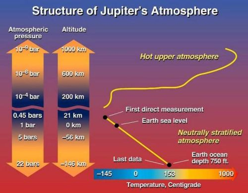 Struktur der oberen Jupiteratmosphäre (Courtesy of NASA / Ames Research Center)