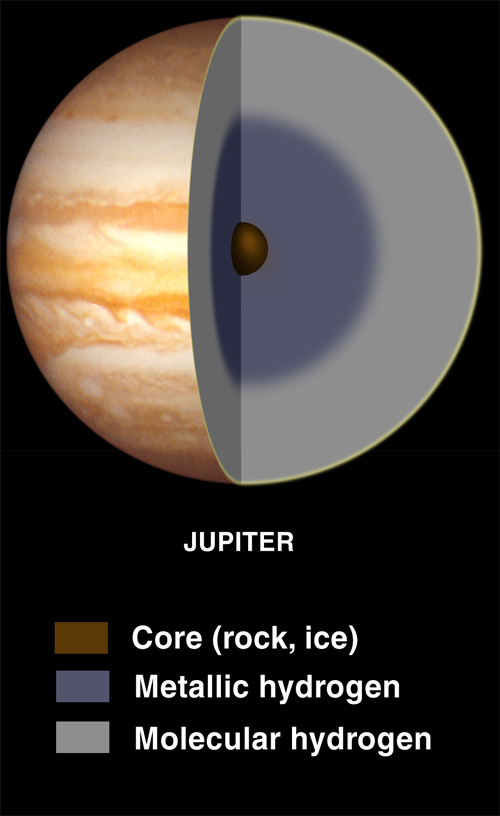 Vermuteter Aufbau des Jupiter (Courtesy of Lunar and Planetary Institute)