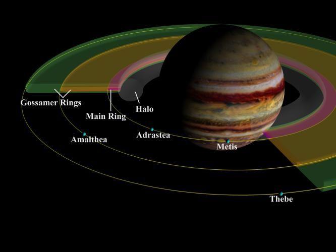 Schematischer Aufbau des Jupiter-Ringsystem (Courtesy of NASA / JPL / Cornell University)