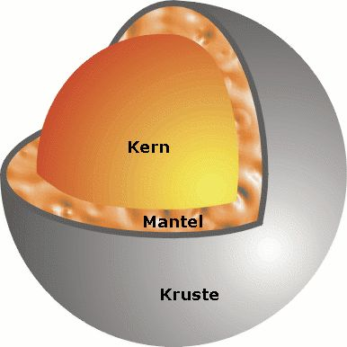 Aufbau des Merkur. Bildquelle: Wikipedia / CC-BY-SA 3.0 / CWitt