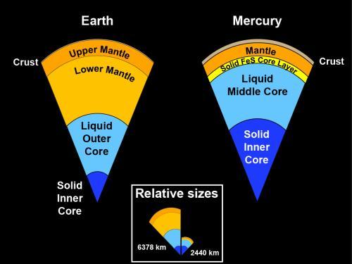 Schematischer Aufbau Merkurs, basierend auf den neuen Daten von MESSENGER und verglichen mit dem Aufbau der Erde (Case Western Reserve University)