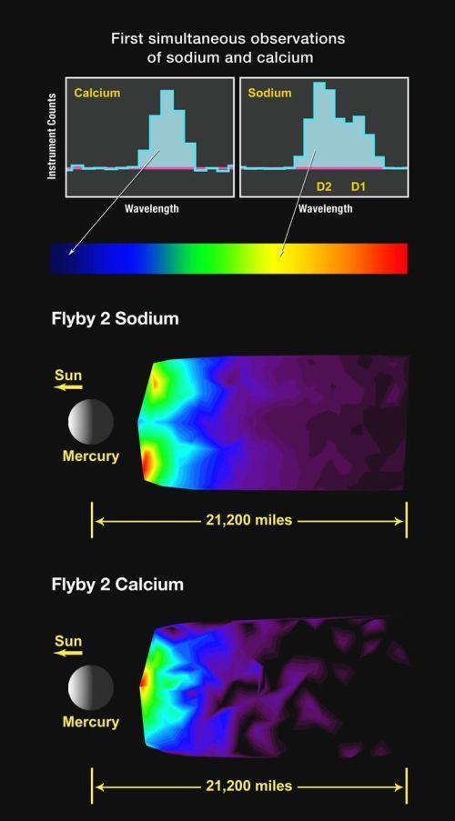 Das nebenstehende Diagramm zeigt ganz oben die Spektrallinien von Natrium und Calcium - die von Natrium im gelben Spektrum und die Calciumlinie im blauen Spektrum. (Courtesy of NASA / Johns Hopkins University Applied Physics Laboratory / Carnegie Institution of Washington)