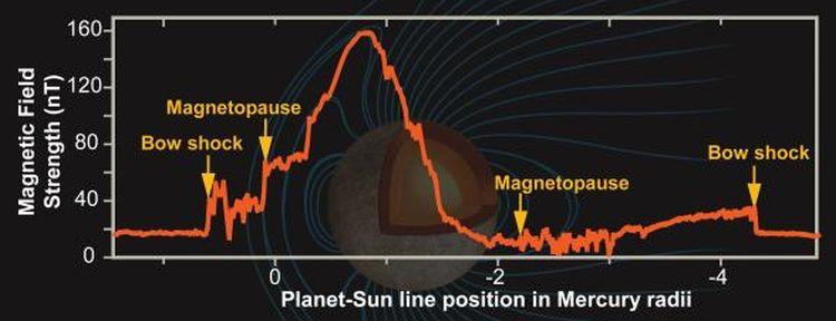 Oben: Diese Grafik verdeutlicht den Verlauf der Magnetfeldintensität von Merkur während des ersten Flyby-Manövers der MESSENGER-Sonde. (NASA / Johns Hopkins University Applied Physics Laboratory / Carnegie Institution of Washington)