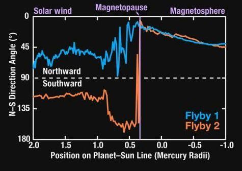 Die nebenstehende Abbildung zeigt den Winkel, den das Magnetfeld mit der Richtung Norden für den Durchstoß der Magnetopause und der Bugstoßwellen während des ersten (blau) und des zweiten Flybys (orange) von MESSENGER einnahm. (Courtesy of NASA / Johns Hopkins University Applied Physics Laboratory / Carnegie Institution of Washington)