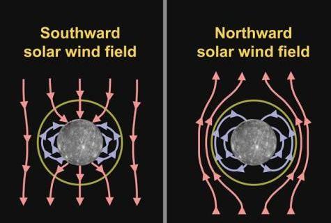 Dieses Diagramm veranschaulicht den grundlegenden Unterschied in der magnetischen Wechselwirkung zwischen Merkur und dem Sonnenwind, wenn das Magnetfeld im Sonnenwind nach Süden (links - Flyby 2) oder nach Norden (rechts - Flyby 1) gerichtet ist. (Courtesy of NASA / Johns Hopkins University Applied Physics Laboratory / Carnegie Institution of Washington)