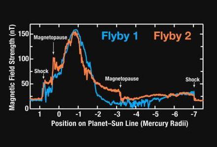 Diese Grafik zeigt den Verlauf der magnetischen Feldstärke während des ersten (blau) und zweiten (orange) Vorbeiflugs der MESSENGER-Sonde an Merkur. (Courtesy of NASA / Johns Hopkins University Applied Physics Laboratory / Carnegie Institution of Washington)