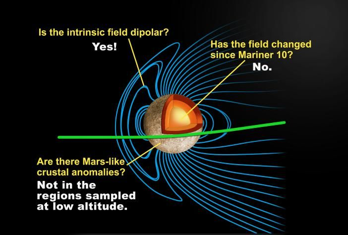 Oben: Eine schematische Darstellung der Magnetosphäre von Merkur. (NASA / Johns Hopkins University Applied Physics Laboratory / Carnegie Institution of Washington)