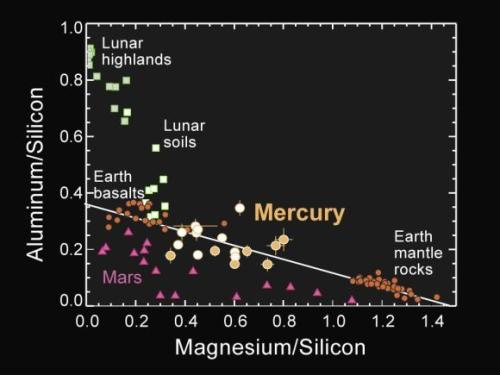 Was die chemische Zusammensetzung der Merkuroberfläche betrifft, waren die von der MESSENGER-Sonde gesammelten Daten eine Überraschung für die Wissenschaftler. (Courtesy of NASA / Johns Hopkins University Applied Physics Laboratory / Carnegie Institution of Washington)