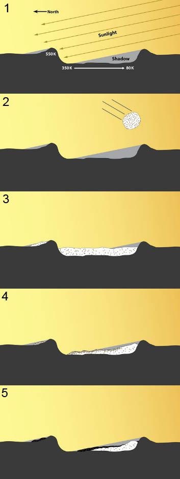Schematischer Ablauf der Entstehung von Wassereisablagerungen in Merkurkratern, die permanent im Schatten liegen. (NASA / UCLA / Johns Hopkins University Applied Physics Laboratory / Carnegie Institution of Washington)