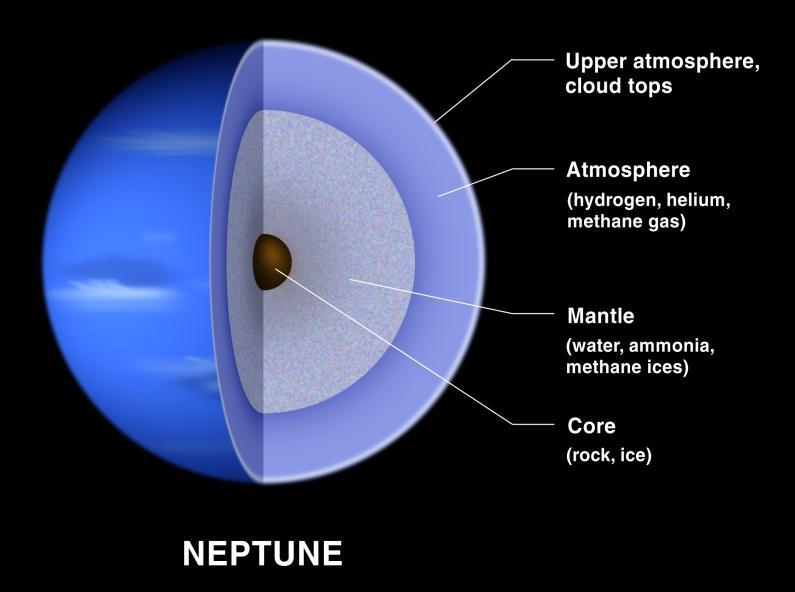 Vermuteter Aufbau des Neptun (Courtesy of Lunar and Planetary Institute)
