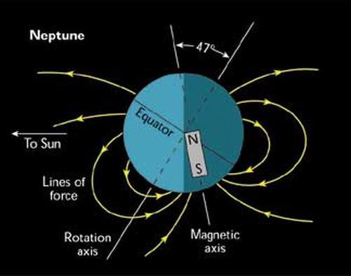 Schematische Darstellung von Neptuns Magnetfeld (University of Colorado)