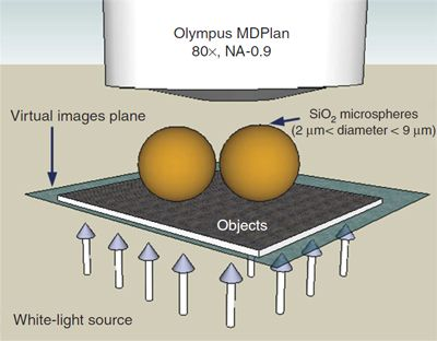 Funktionsprinzip des Microsphere-Nanoscope. (Image courtesy of University of Manchester)
