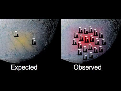 Vergleich zwischen erwarteter (links) und beobachteter (rechts) Wärmeabgabe des Saturnmondes Enceladus. (NASA/JPL/SWRI/SSI)