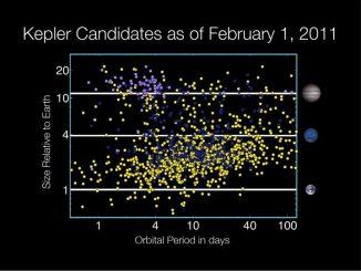 Diagramm der von Kepler gefundenen Exoplaneten-Kandidaten (NASA / Wendy Stenzel)