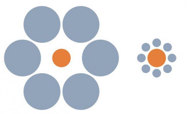 Die Ebbinghaus-Illusion. Die beiden orangefarbenen Kreise sind gleich groß. (Wikipedia / User: Fibonacci / gemeinfrei)