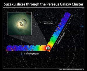 Blick in den Perseus-Galaxienhaufen. (NASA/ISAS/DSS/A. Simionescu et al.; inset: NASA/CXC/A. Fabian et al.)