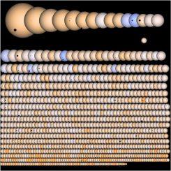 Alle von Kepler entdeckten Exoplaneten. (Jason Rowe/Kepler Mission/NASA)