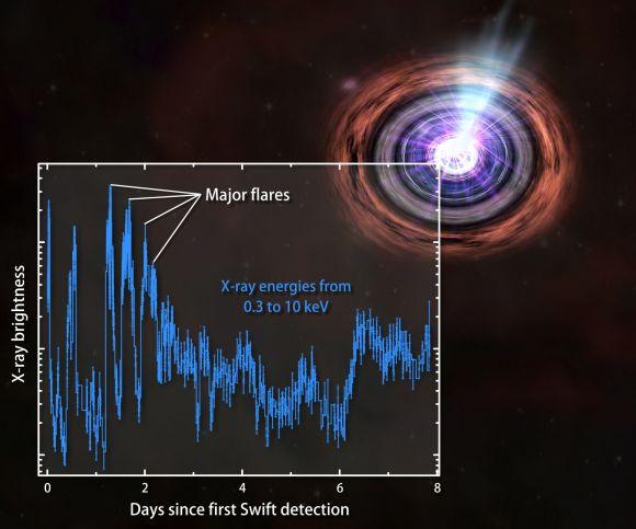 Verlauf der Röntgenhelligkeit von GRB 110328A (NASA/Swift/Penn State/J. Kennea)