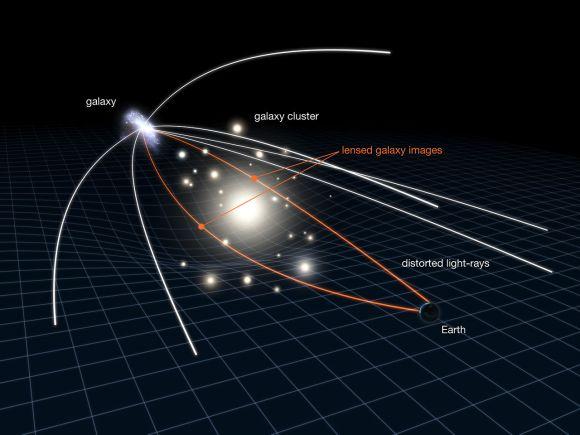 Wirkungsweise einer Gravitationslinse (NASA, ESA & L. Calçada)