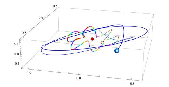 Stabile Umlaufbahnen eines Photons und eines potenziellen Planeten um eine Singularität (Vyacheslav Dokuchaev)