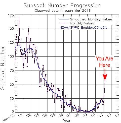 Verlauf der Sonnenfleckenanzahl (NOAA/Space Weather Prediction Center)