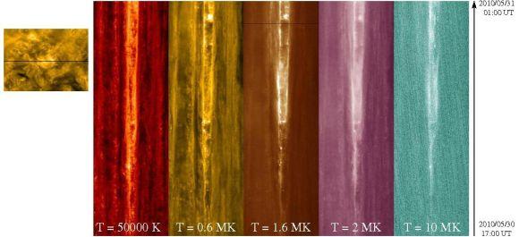 Kompositbild der zeitlichen Temperaturentwicklung in der aktiven Region (Zeitverlauf von unten nach oben). Die Bänder zeigen Messungen bei 5.000 Grad Celsius, 0,6 Millionen Grad Celsius, 1,6 Millionen Grad Celsius, 2 Millionen Grad Celsius und 10 Millionen Grad Celsius. Das kleine Bild links ist ein Schnappschuss der sich entwickelnden aktiven Region, die schwarze Linie stellt die Position der Temperaturmessungen dar. (SDO / NASA)