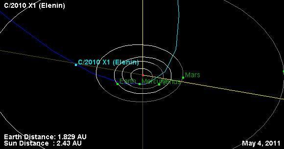 Kurs des Kometen Elenin (NASA / JPL-Caltech)
