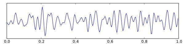 Beta-Wellen eines menschlichen Gehirns. (Wikipedia / User: Hugo Gamboa / CC BY-SA 3.0)