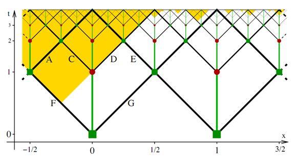 Schematische Darstellung einer globalen Raumzeit aus der Abhandlung (Leonard Susskind / Stanford University u. Raphael Bousso / University of California)