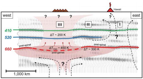 Schematische Darstellung der aktiven Mantelregion westlich von Hawaii (Science / MIT)