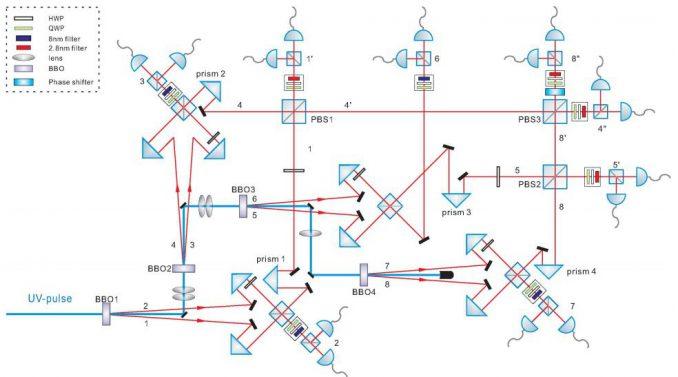 Schematische Darstellung des Versuchsaufbaus (Xing-Can Yao)