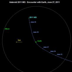 Kurs des Asteroiden - Draufsicht auf die Erdbahnebene (NASA / JPL)