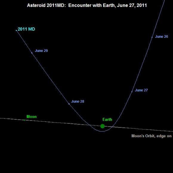 Kurs des Asteroiden von der Sonne aus gesehen (NASA / JPL)