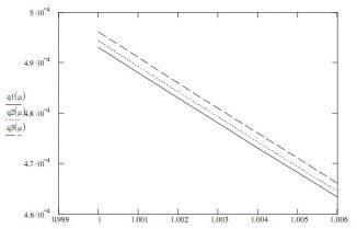 Grafische Darstellung einer von Hongbo Cheng verwendeten Berechnung zur Abhängigkeit des Casimir-Effektes von einer zusätzlichen fraktalen Raumdimension (Hongbo Cheng)