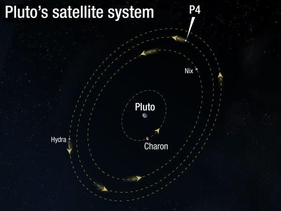 Illustration des Mondsystems von Pluto (NASA, ESA, and A. Feild (STScI))