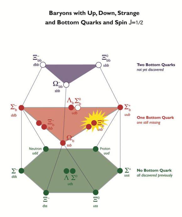 Darstellung der verschiedenen Kombinationsmöglichkeiten für Baryonen, bestehend aus drei Quarks. Xi-sub-b ist gelb hervorgehoben. (CDF Collaboration)