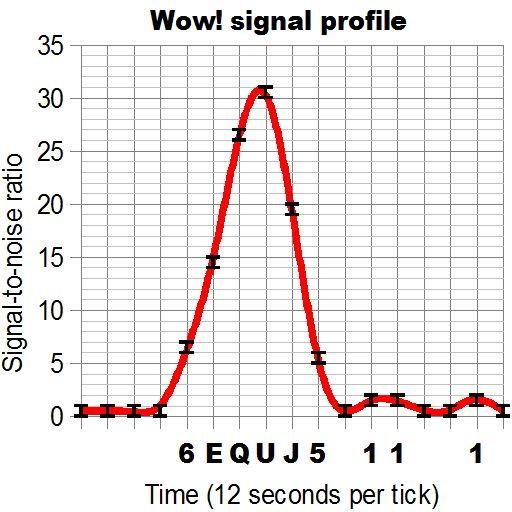 """Ein Gaußsches Profil, hier am Beispiel des """"Wow!""""-Signals (Ohio State University)"""