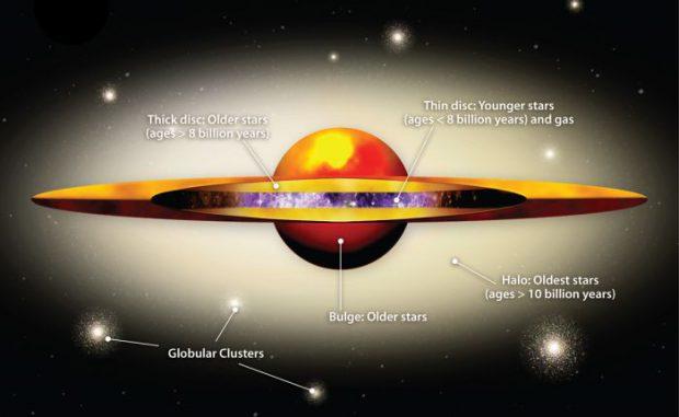 Schematischer Aufbau der Andromeda-Galaxie. (Amanda Smith, IoA graphics officer)