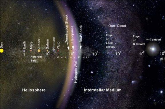 Schematischer Aufbau des Sonnensystems. (NASA)