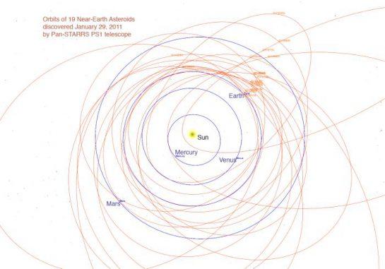 Umlaufbahnen erdnaher Asteroiden. (Pan-STARRS Project)