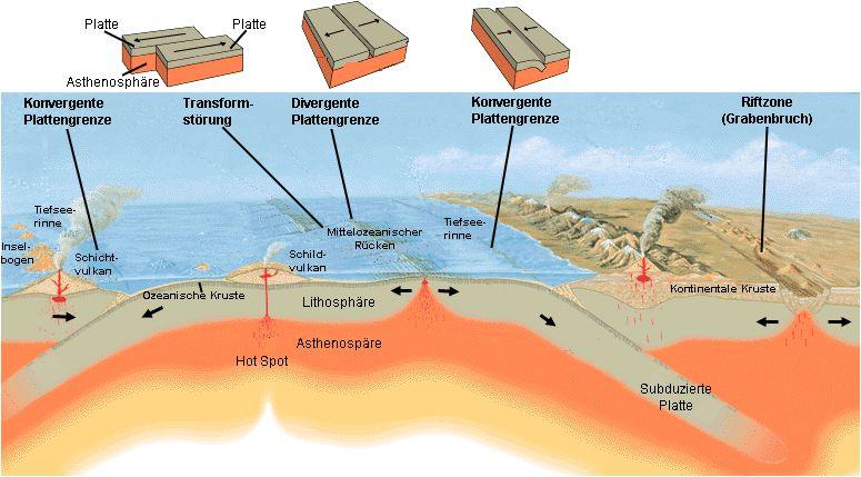 Plattentektonische Prozesse (USGS)