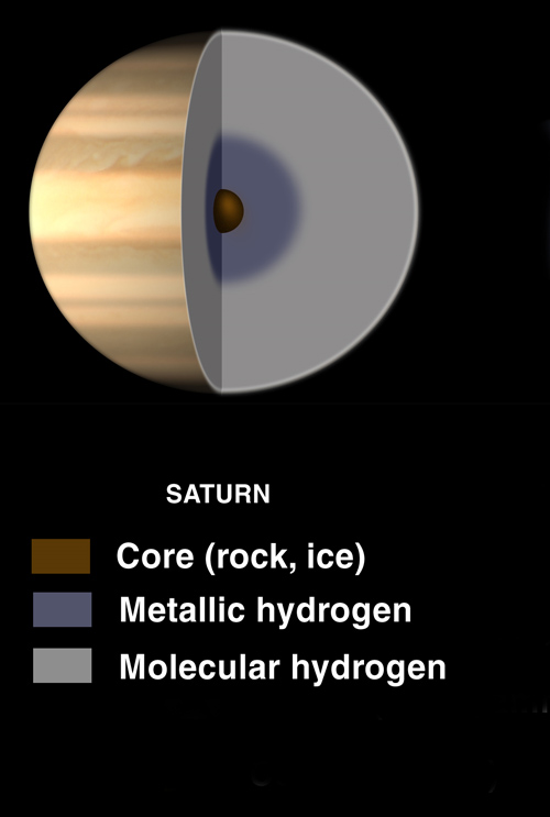 Vermuteter Aufbau des Saturn (Courtesy of Lunar and Planetary Institute)