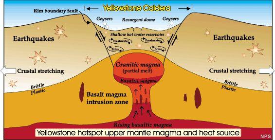 Aufbau eines Supervulkans (Courtesy of USGS)