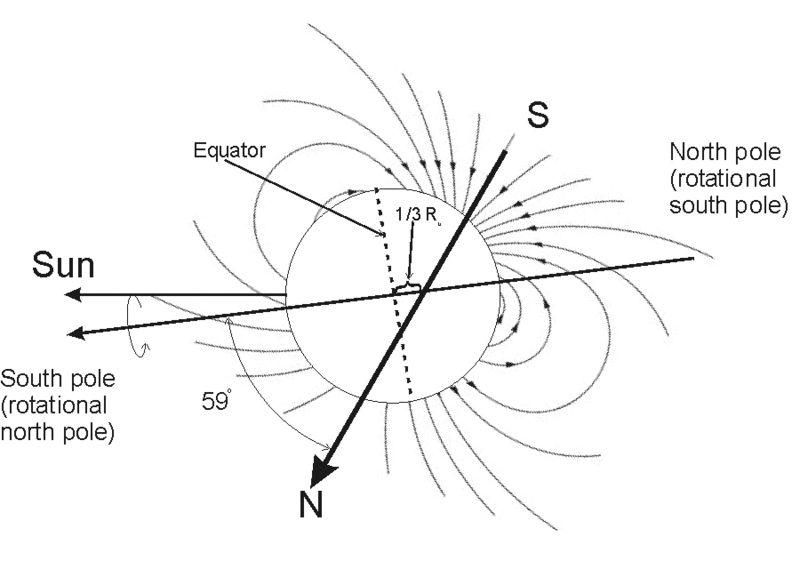 Schematische Darstellung von Uranus' Magnetfeld (University of Colorado)