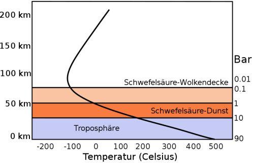Dieses Diagramm zeigt den Druck- und Temperaturverlauf der Venusatmosphäre in Abhängigkeit von der Höhe. (Bildquelle: Wikipedia / gemeinfrei)