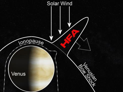 Eine Hot-Flow-Anomalie (HFA) fungiert wahrscheinlich wie ein Staubsauger und zieht Teile der Venusatmosphäre von dem Planeten weg. (NASA / Collinson)