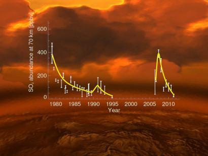 Zeitlicher Verlauf der Schwefeldioxidkonzentration in der oberen Venusatmosphäre. (Data: E. Marcq et al. (Venus Express); L. Esposito et al. (earlier data); background image: ESA / AOES Medialab)
